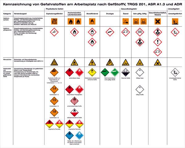 Aushang - Gefahrstoffe »Kennzeichnung von Gefahrstoffen am Arbeitsplatz nach TRGS 201, ASR A1.3 und